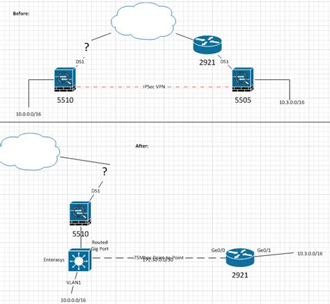Solved: Using ASA-5510 to route VLAN WLAN conne