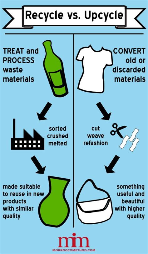 Upcycling or Recycling? | Recycling facts, Recycling