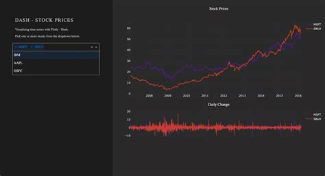 How To Build A Dashboard In Python – Plotly Dash Step-by